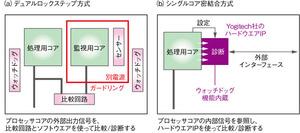 図5 プロセッサ動作の監視方式の比較(東芝の資料を基に作成)