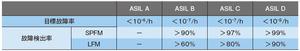 表2 各ASILレベルにおける目標故障率と故障検出率