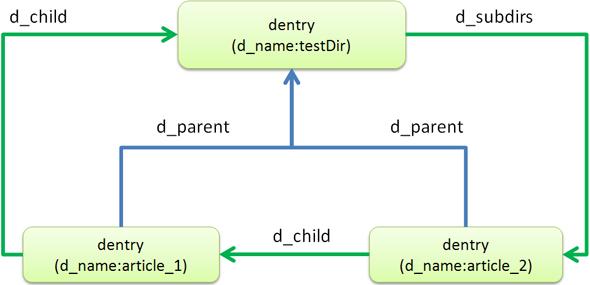 ディレクトリ階層構造