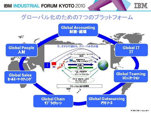 IBMが示した「グローバル化のための7つのプラットフォーム」