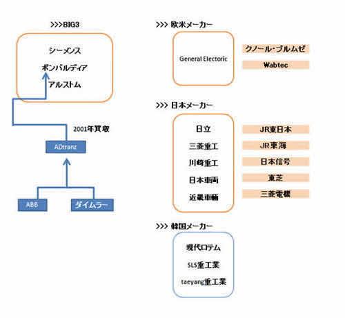 図1 鉄道車両メーカー・ビッグ3と日本企業