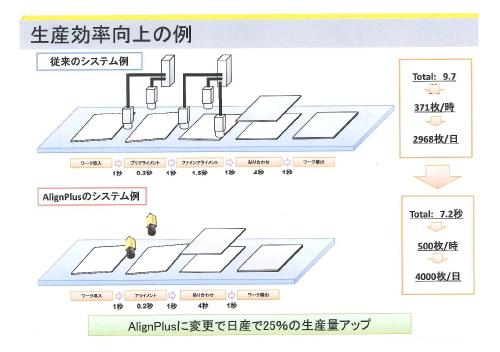 In-Sight AlignPlus利用時の生産効率向上の例(同社発表資料より)