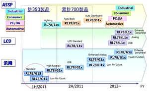 図2 「RL78ファミリ」のロードマップ