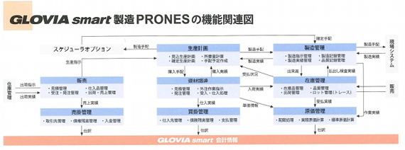 GLOVIA smart 製造 PRONESが提供する機能