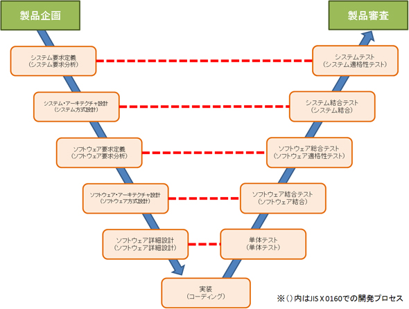 IPA:「組込みソフトウェア向け開発プロセスガイド」のV字モデル