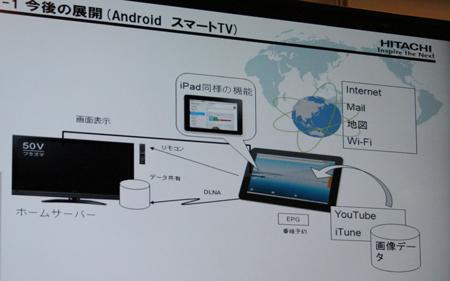 今後の展開—Android スマートTV