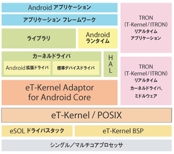 eT-Kernel Adaptor for Androidアーキテクチャ