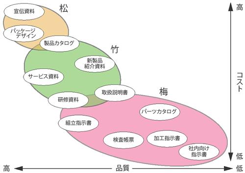 松竹梅の概念図