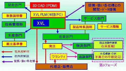 作り上げたパーツカタログシステムの概要