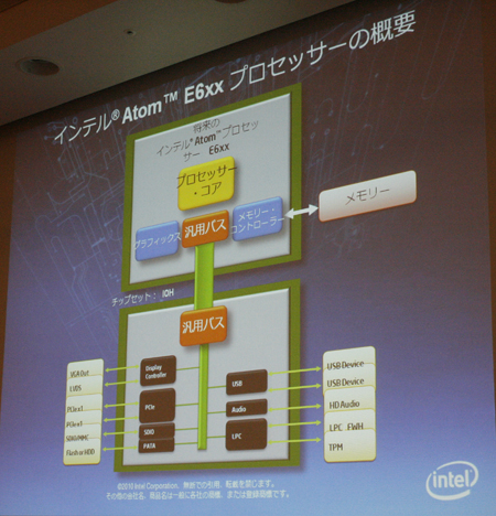 インテル Atom E6xxプロセッサの概要