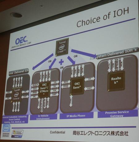 EG20Tのほか、サードパーティー各社のIOHも登場