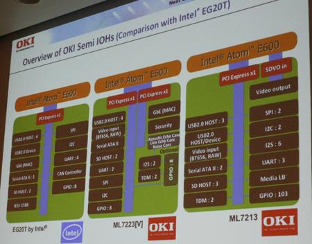 ロームとOKIセミコンダクタが開発したE600対応のチップセット「ML7213」「ML7223[V]」について