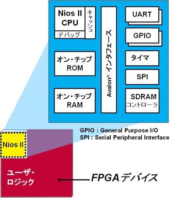 ソフトコアプロセッサの構成例