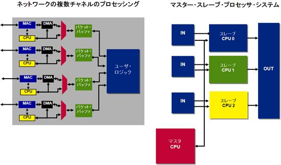 機能分散型マルチプロセッシングの例