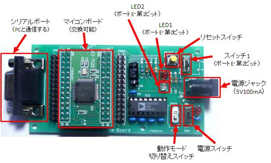 SH7125Fベースボードキット
