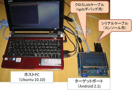 組み込みボードデバッグ時のホストPCとの配線