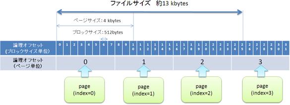 pageによるファイルデータの管理