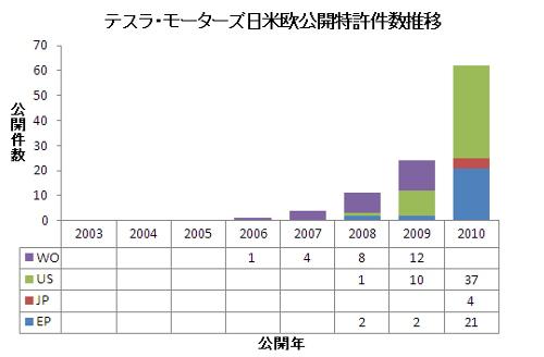 図3 テスラモーターズの日米欧公開特許件数推移
