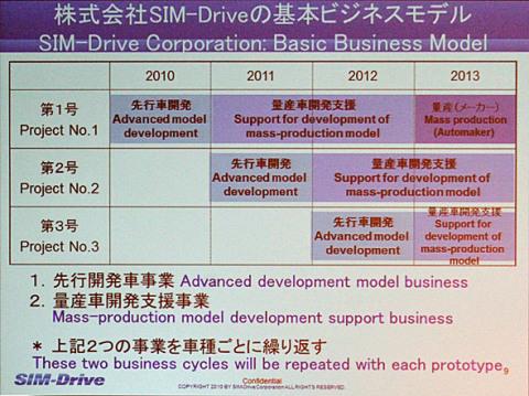 先行開発車事業のサイクル