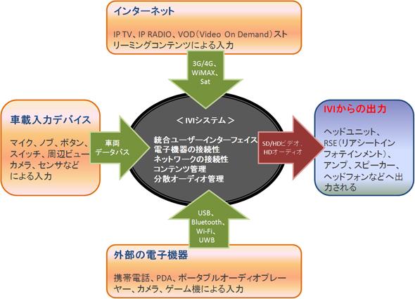 IVIシステムの概略図