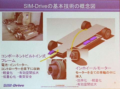 シムドライブの基本技術概念図