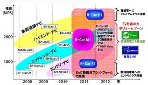 図1 「R-Car」の製品ロードマップ
