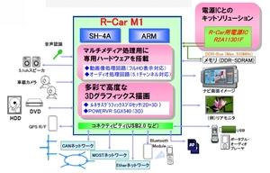図2 「R-Car M1A」の機能イメージ