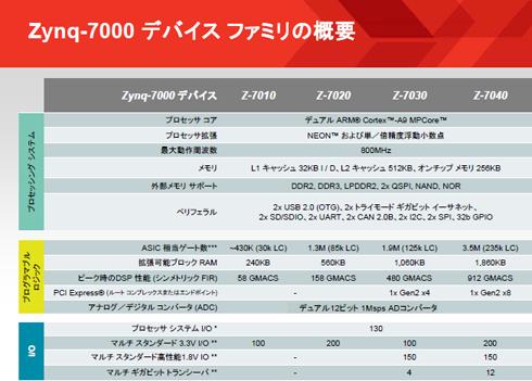 Zynq-7000 デバイスファミリの概要