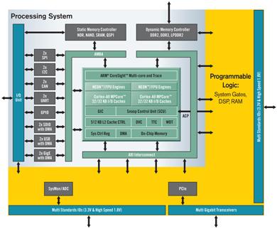 Zynq-7000 デバイスファミリのブロック図