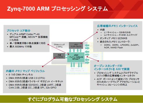 Zynq-7000 ARMプロセッシングシステム