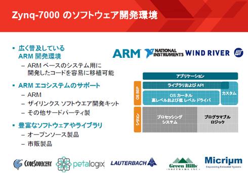 Zynq-7000のソフトウェア開発環境