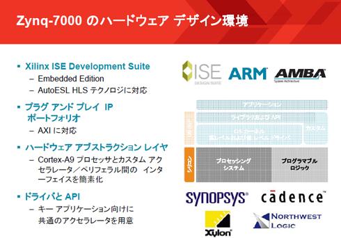 Zynq-7000のハードウェアデザイン環境