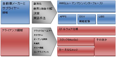 IVIリファレンスプラットフォームの構成