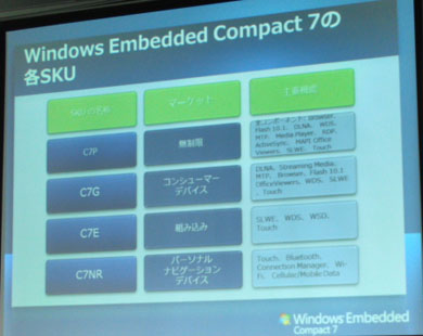 Windows Embedded Compact 7の各SKU