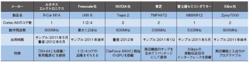 表1「Cortex-A9」を搭載する車載情報機器向けIC