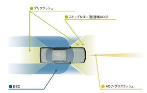図1ミリ波レーダーを使用する予防安全システム(提供:フリースケール・セミコンダクタ・ジャパン)