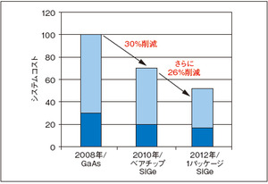 図2ミリ波レーダーのシステムコストの低減イメージ(提供:Infineon社)