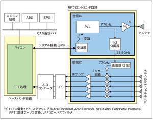 図3ミリ波レーダーの回路ブロック図(提供:フリースケール・セミコンダクタ・ジャパン)