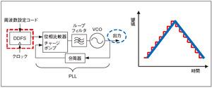 図4現行のFMCW方式の周波数シンセサイザ回路(提供:東芝)