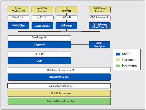 MCCI USB DataPump Architecture Diagram