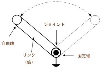 基本的なリンク機構
