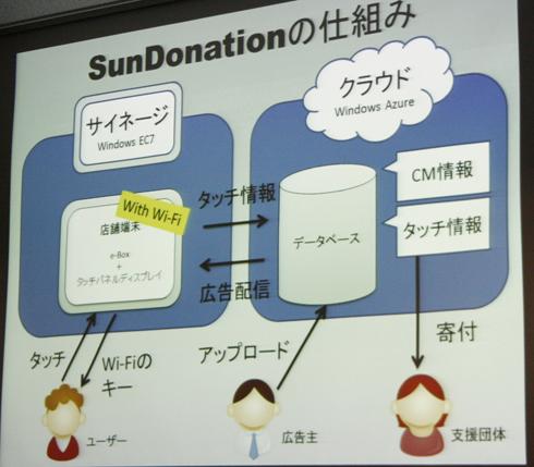 SunDonationの仕組み