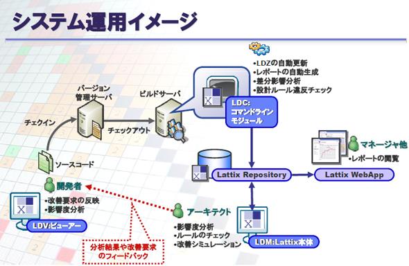 Lattixを活用したシステム運用イメージ