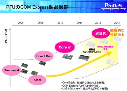 PFUのCOM Express製品展開