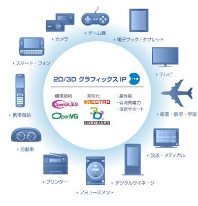 ディジタルメディアプロフェッショナルの2D/3DグラフィックスIP