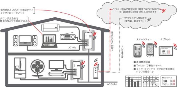 iRemoTapの利用イメージ