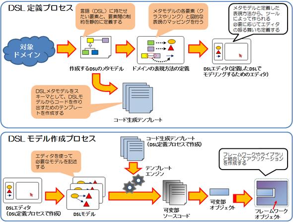 DSLを使った開発プロセス