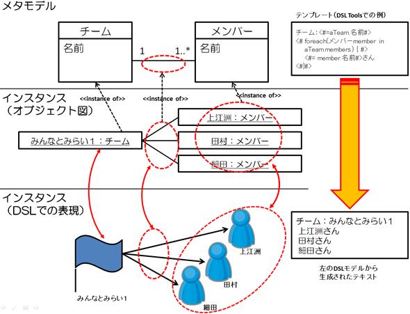 メタモデルとDSLの要素の関係