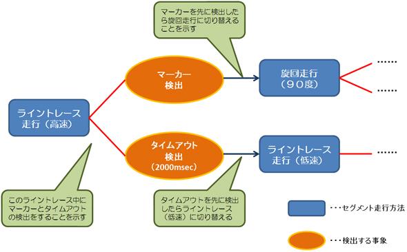 図を使った走行方法の検討