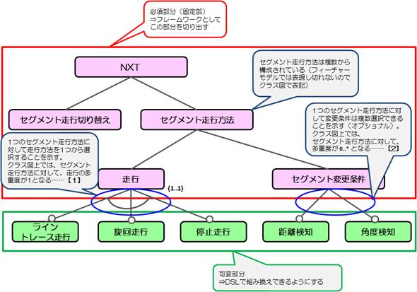 作成したフィーチャーモデル(抜粋)